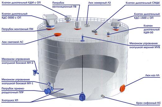 Схема размещения оборудования